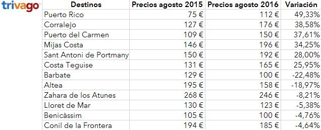 tabla_variacion_agosto2016 - IberianPress