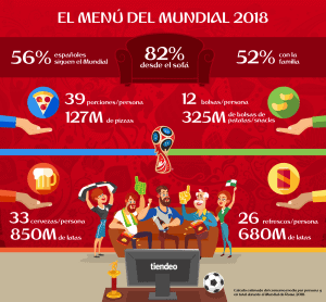 >thisisjustarandomplaceholder<Infografía-Mundial-Rusia-2018_TiendeoES   Iberian Press®