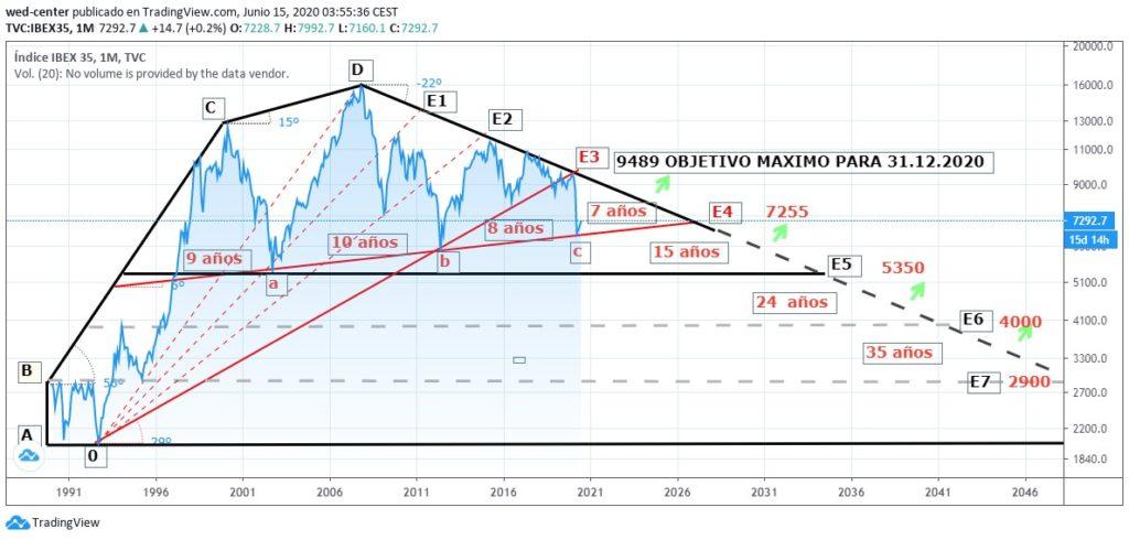 >thisisjustarandomplaceholder<Grafico 1 - IP   Iberian Press®
